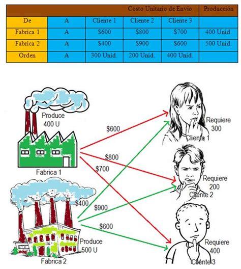 Definicion De Modelo Curricular Lineal la programaci 243 n lineal y la asignaci 243 n de recursos