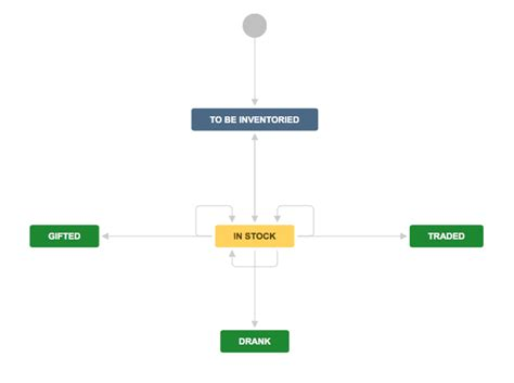 inventory workflow my runs on jira one collector s clever