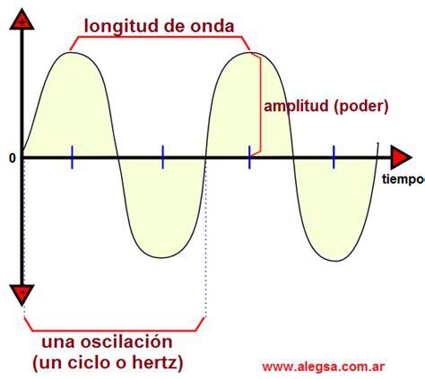 oscilacion onda definici 243 n de wave inform 225 tica