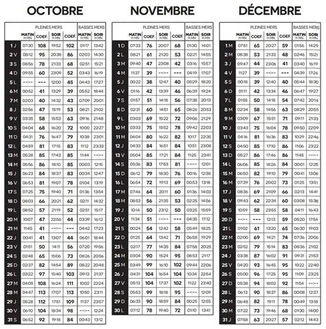 Calendrier 4 Trimestre 2015 Calendrier Mar 233 E Ile D Yeu 2015 Coefficients Et Horaires