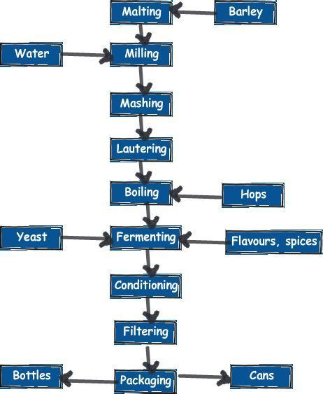 brewing flowchart brewing flowchart the chronicles
