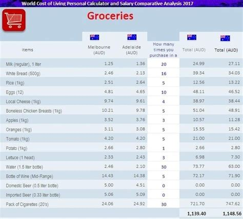 average cost of groceries per month what are the most accurate cost of living comparisons quora