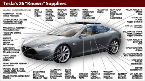 Tesla Motors Battery Supplier How To Get Rich From Tesla S Nasdaq Tsla Silent Partner