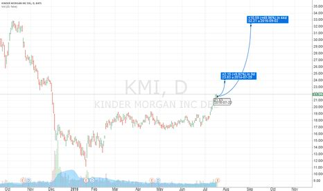 kmi stock quote kinder inc kmi stock chart kinder