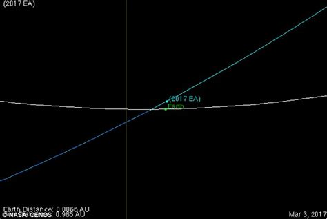 asteroid number nasa reveals an asteroid so to earth yesterday