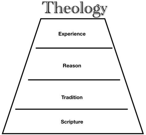 wesleyan quadrilateral diagram faith seeking understanding the wesleyan quadrilateral
