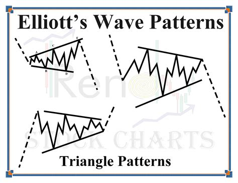 triangle wave pattern elliott wave triangle patterns trendy stock charts