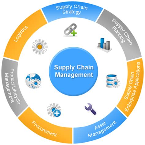Top Mba Supply Chain Management by Supply Chain Management Procedures Process