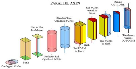 cross section cylinder mutli axis primer parallel axes