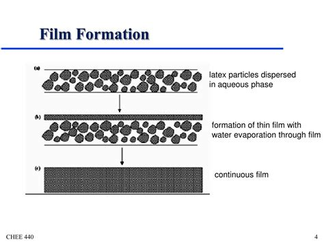 pattern formation in a thin solid film with interactions ppt tablet coating powerpoint presentation id 473582
