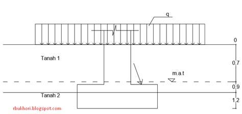 Analisis Dan Perancangan Fondasi 1 Edisi 3 Hary Christady kapasitas dukung tanah dengan kombinasi beban miring dan eksentrik pada pondasi hitungan
