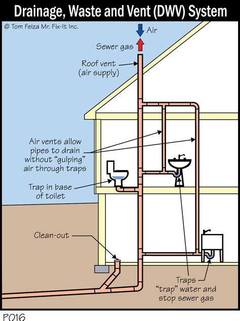 Plumbing Traps And Vents by Tip 27 Plumbing Vent What Plumbing Vent