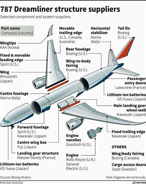 parts of an airplane aviationknowledge