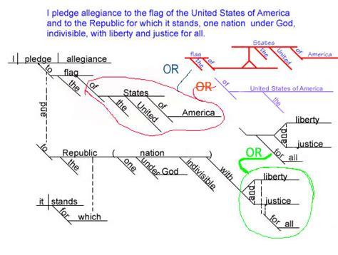 grammar by diagram popular images sentence diagramming