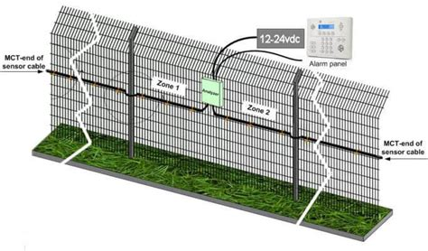 grow boat and rv storage special outdoor agriculture growing operations security