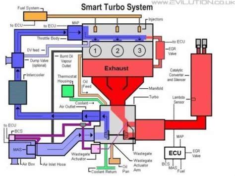 smart car diagrams 18 wiring diagram images wiring