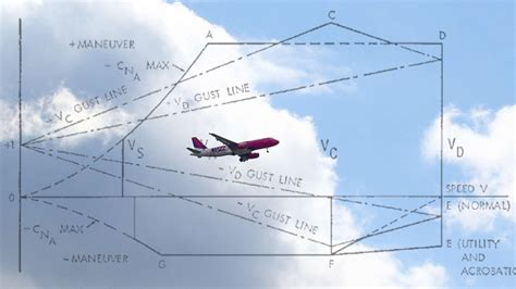 Aviation Video In Your Opinion What Is The Flight A Is For Airplan
