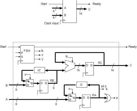 design of booth multiplier part ii cst soc d m slide pack 1 rtl exle