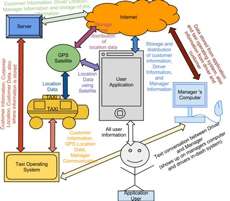 it infrastructure diagram it infrastructure diagram quot team no name quot