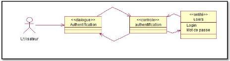 diagramme de classe s authentifier memoire conception et r 233 alisation d une