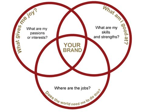 Best Resume Help by My Personal Brand Statement Kiren Malik