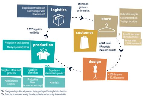 cadenas de suministros colaborativas value chain annual report 2013 inditex