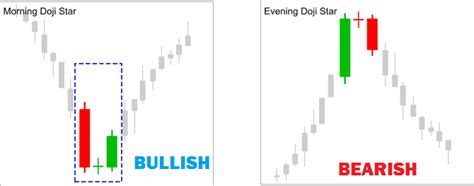candlestick pattern morning star 6 awesome doji candlestick patterns explosive profits