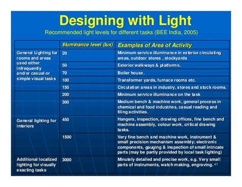ies lighting handbook recommended light levels ies recommended light levels for parking lots