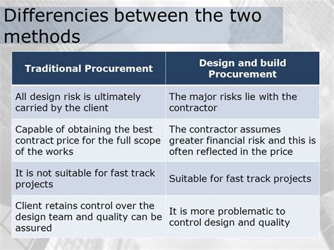 design and build procurement vs traditional different procurement methods ppt video online download