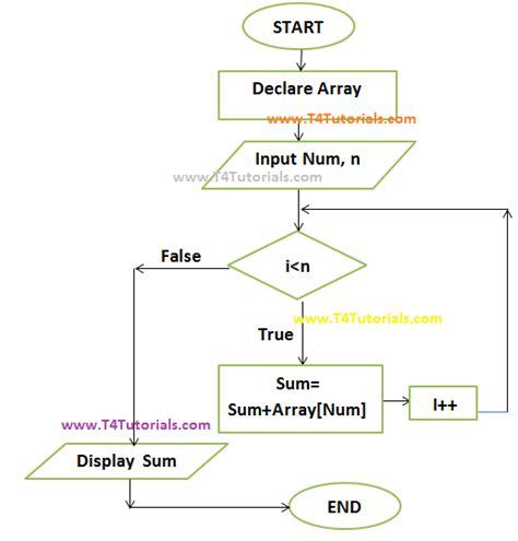 array flowchart program to show the sum of array elements in c plus plus