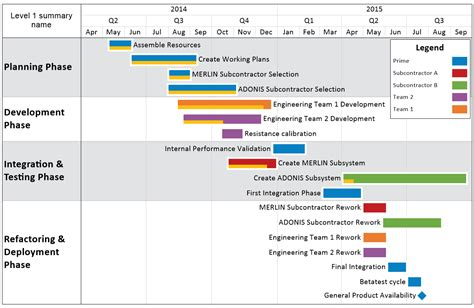 swimlane timeline template swimlane timeline feature comparison