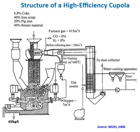 cupola diagram cupola furnace operation ppt ppsspp gold pro