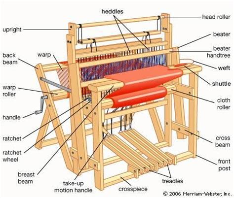 some terminology weaving looms
