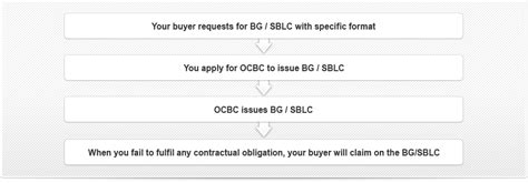 Letter Of Credit Ocbc Ocbc Export Bank Guarantee