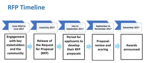 rfp timeline template about the homeless investments rfp homeless investments