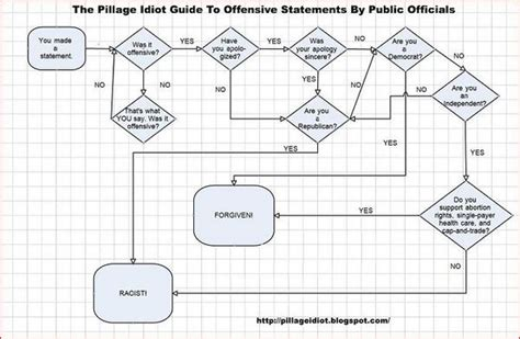 flowchart standards standard conservapedia