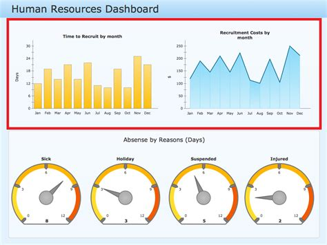 human resources dashboard template time series dashboard solution conceptdraw