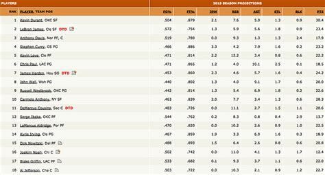 Espm Mba Statistics by 2015 Basketball Projected Rankings And Stats