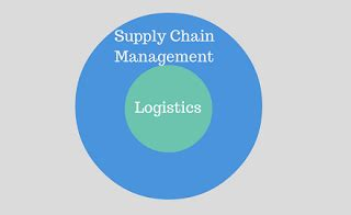 Master In Supply Chain Management Vs Mba by What Is Logistics And Supply Chain Management