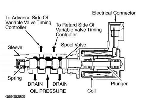 how cars engines work 1996 toyota avalon spare parts catalogs 2001 toyota avalon engine diagram imageresizertool com