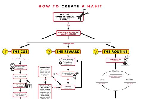 how to create a how to change habits and create new ones
