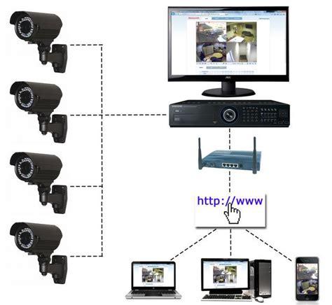 ip systems sputniktv 187 ip cctv system