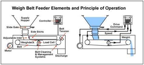 Weigh Feeder Principle weigh belt overview plastics technology