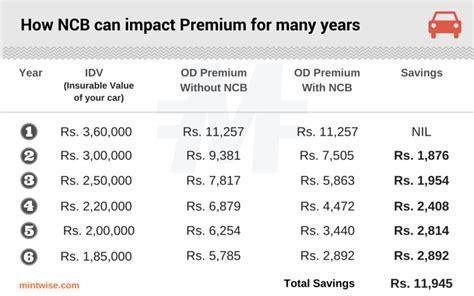No Claim Bonus (NCB) for Car Insurance   Get a 50% Discount
