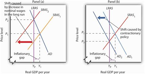 diagram of inflationary gap 22 3 recessionary and inflationary gaps and run