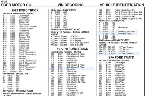Ford Vin Decoder   My Car