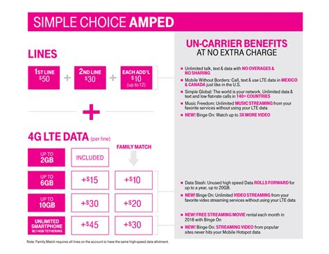 t mobile simple choice ed plan pricing details tmonews