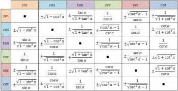 Sin Cos Tan Table Trigonometric Equations