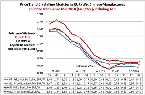 price solar price trend pv modules europe solar de photovoltaic wholesale and trading solar system
