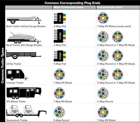 7 pin trailer connector diagram wiring diagram 2018